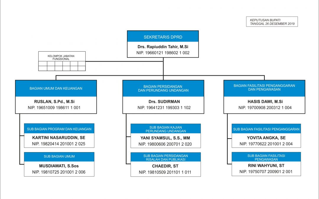 Struktur Organisasi 2019